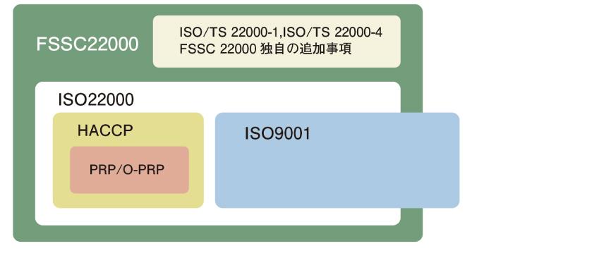 FSSC22000及びJFS-Cを同時に認証取得。 | 漬物語り、高菜、博多